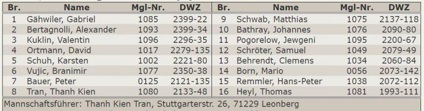 Aufstellung 1.Mannschaft - Oberliga 2016-17