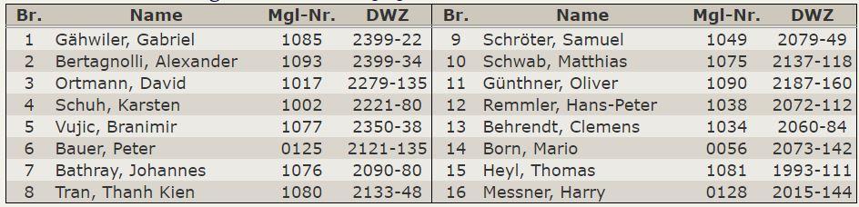 Aufstellung – Oberliga 2015-16