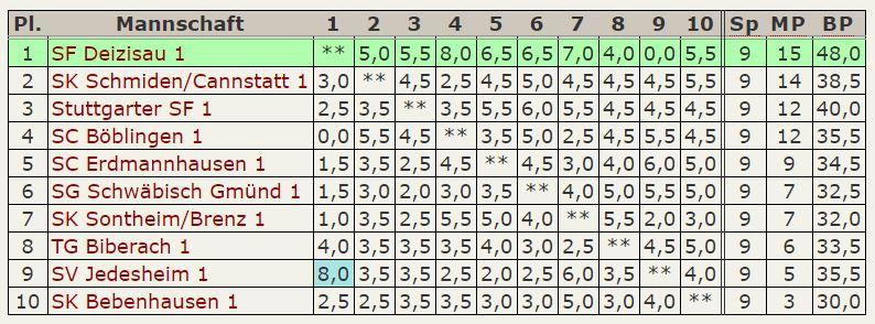 Tabelle Oberliga 2015-16