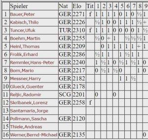 Aufstellung - Oberliga 2004-05