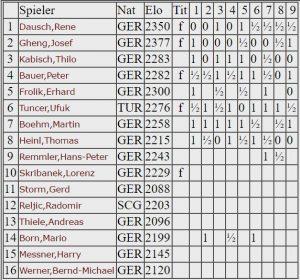 Aufstellung - Oberliga 2006-07