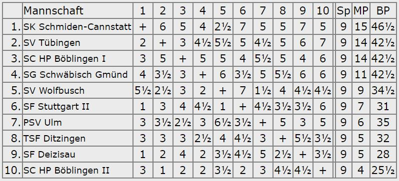 Endstand 3.Platz - Oberliga 2006-07
