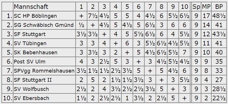 Endstand 1.Platz - Oberliga 2007-08
