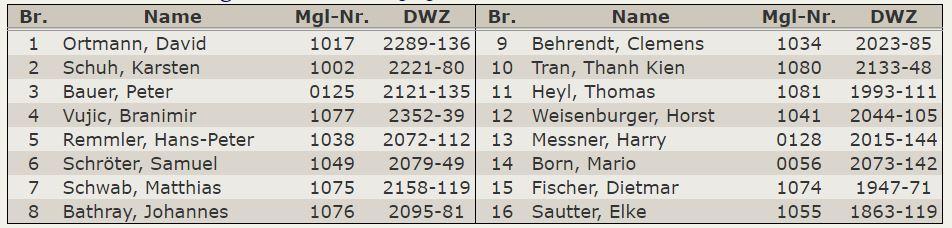 Aufstellung - Oberliga 2014-15