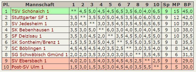 Tabelle Oberliga 2014-15