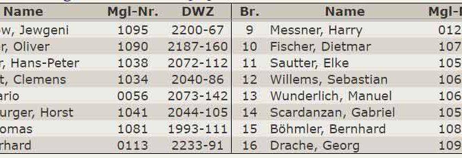 Aufstellung 2.Mannschaft - Verbandsliga-2015-2016