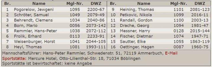 Aufstellung 2.Mannschaft - Verbandsliga 2016-2017