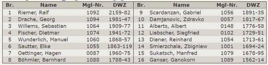 Aufstellung 3.Mannschaft - Landessliga-2015-2016