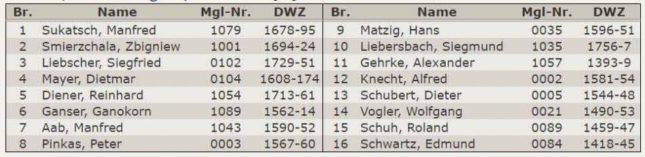 Aufstellung 4.Mannschaft - Kreisklasse Stuttgart-West 2015-2016