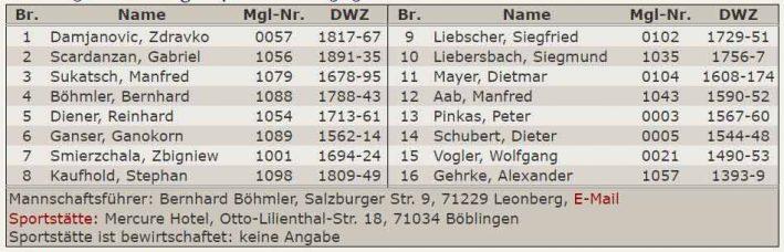 Aufstellung 4.Mannschaft - Kreisklasse Stuttgart-West 2016-2017