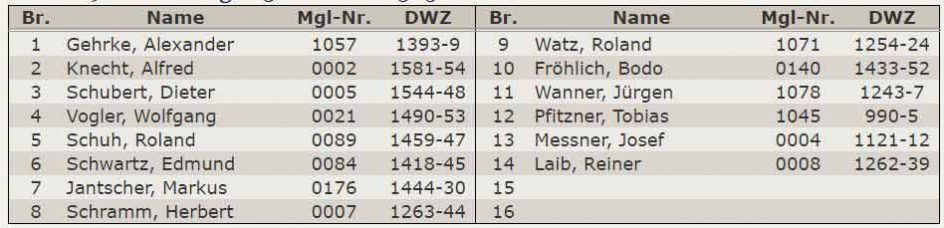 Aufstellung 5.Mannschaft A-Klasse Stuttgart-West 2015-2016