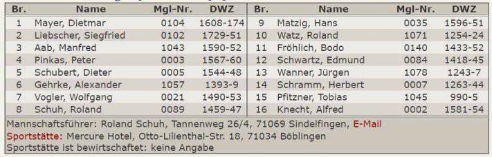 Aufstellung 5.Mannschaft - Kreisklasse Stuttgart-West 2016-2017