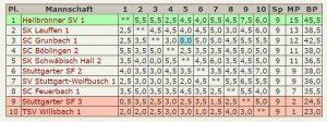 Abschluß-Tabelle 2.Mannschaft - Verbandsliga-2015-2016