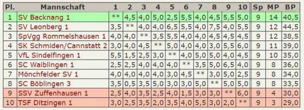 Abschluß-Tabelle 3.Mannschaft - Landessliga-2015-2016