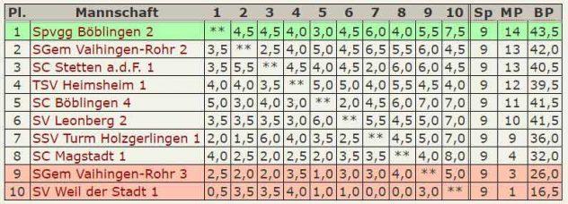 Tabelle 4.Mannschaft - Kreisklasse Stuttgart-West 2015-2016