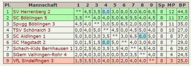 Abschluß-Tabelle 5.Mannschaft A-Klasse Stuttgart-West 2015-2016