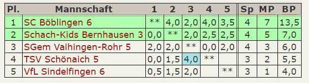 Tabelle 6.Mannschaft C-Klasse Stuttgart-West Staffel-B 2015-2016