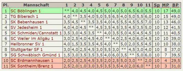 Endstand 1.Platz - Oberliga 2016-17