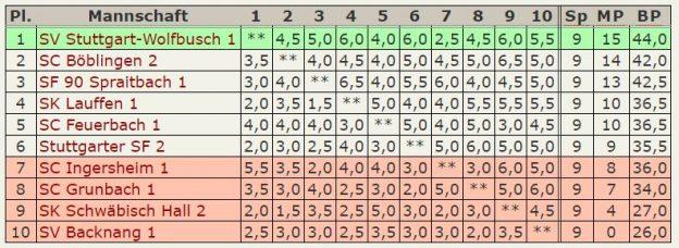 Abschluß-Tabelle 2.Mannschaft - Verbandsliga-2016-2017