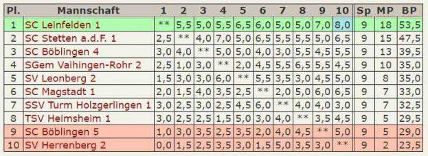 Abschluß-Tabelle 5.Mannschaft - Kreisklasse-2016-2017