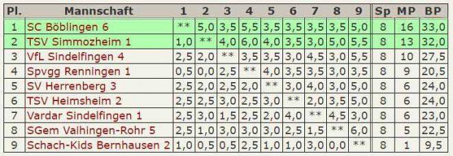 Abschluß-Tabelle 6.Mannschaft B-Klasse Stuttgart-West 2016-2017