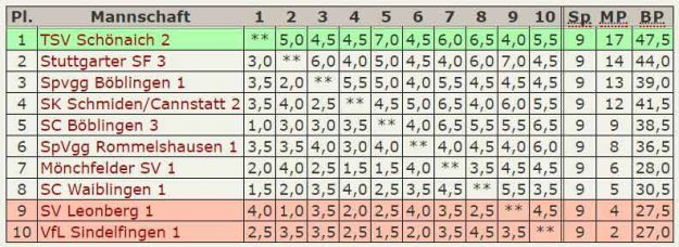 Abschluß-Tabelle 3.Mannschaft Landesliga 2016-17