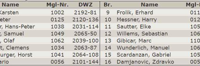 Aufstellung 2.Mannschaft Verbandsliga 2013-2014