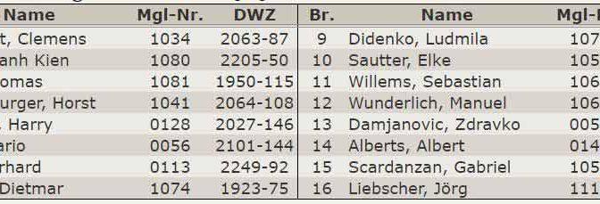 Aufstellung 2.Mannschaft Verbandsliga 2014-2015