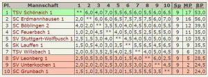 Abschluß-Tabelle 2.Mannschaft – Verbandsliga-2013-2014