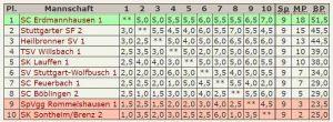 Abschluss-Tabelle 2.Mannschaft Verbandsliga 2014-2015