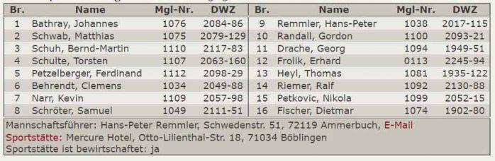 Aufstellung 2.Mannschaft - Verbandsliga 2017-2018
