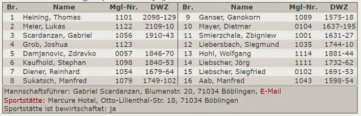 Aufstellung 4.Mannschaft - Kreisklasse Stuttgart-West 2017-2018