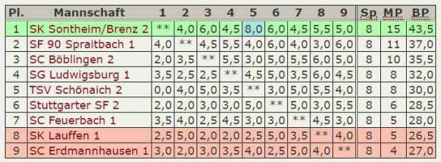 Abschluß-Tabelle 2.Mannschaft - Verbandsliga-2017-2018