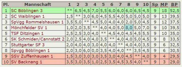 Abschluß-Tabelle 3.Mannschaft Landesliga 2017-18