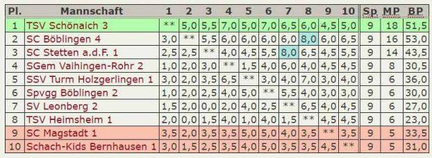 Endstand 2.Platz 4.Mannschaft - Kreisklasse Stuttgart-West 2017-2018