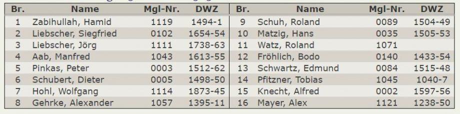 Aufstellung 5.Mannschaft A-Klasse Stuttgart-West 2017-2018