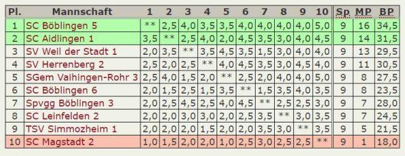 Abschluß-Tabelle 5.Mannschaft A-Klasse Stuttgart-West 2017-2018