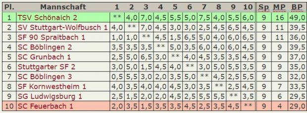 Abschluß-Tabelle 2.Mannschaft – Verbandsliga-2018-2019