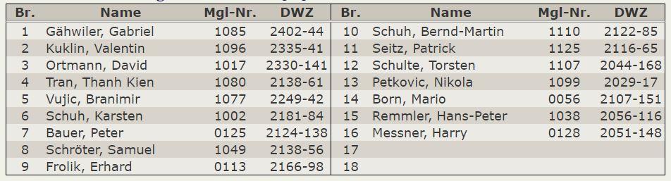 Aufstellung – Oberliga 2018-19