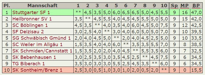 Endstand 3.Platz – Oberliga 2018-19