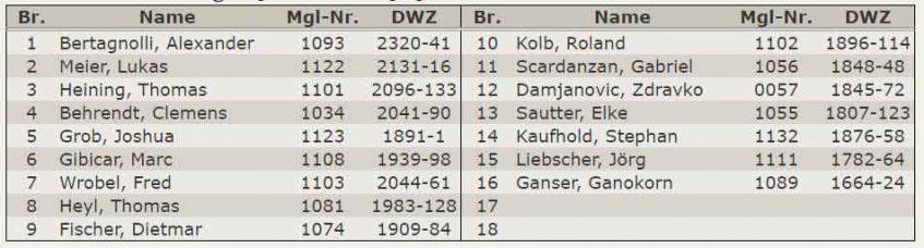 Aufstellung 3.Mannschaft – Verbandsliga 2018-2019