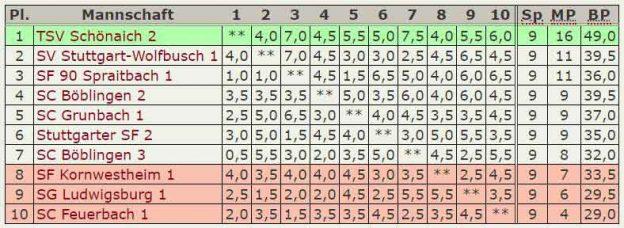 Abschluß-Tabelle 3.Mannschaft – Verbandsliga-2018-2019