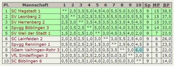 Abschluß-Tabelle 6.Mannschaft – A-Klasse-2018-2019