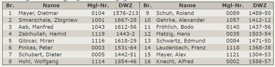 Aufstellung-Tabelle 5.Mannschaft – Kreisklasse-2018-2019