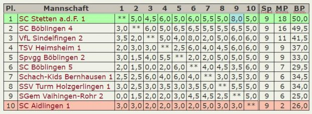 Abschluß-Tabelle 5.Mannschaft – Kreisklasse-2018-2019
