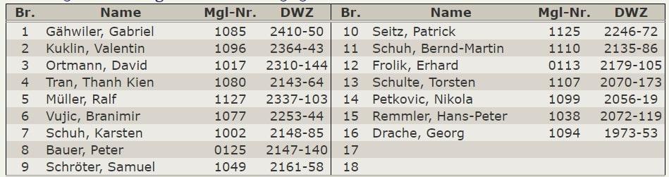 Aufstellung – Oberliga 2019-20