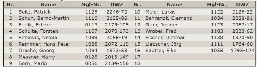 Aufstellung 2.Mannschaft – Verbandsliga 2019-2020