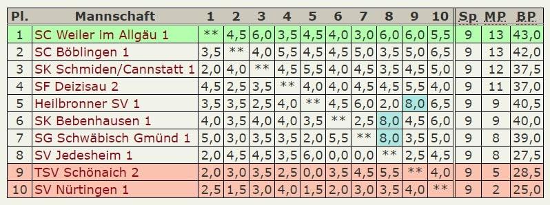Tabelle-1.Mannschaft-Oberliga-2019-20
