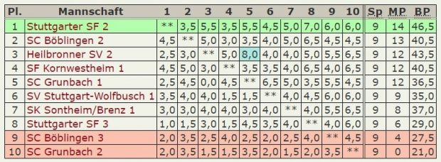 Abschluß-Tabelle 2.Mannschaft – Verbandsliga-2019-2020