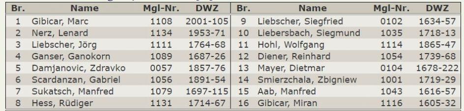 Aufstellung-Tabelle 4.Mannschaft – Kreisklasse-2019-2020
